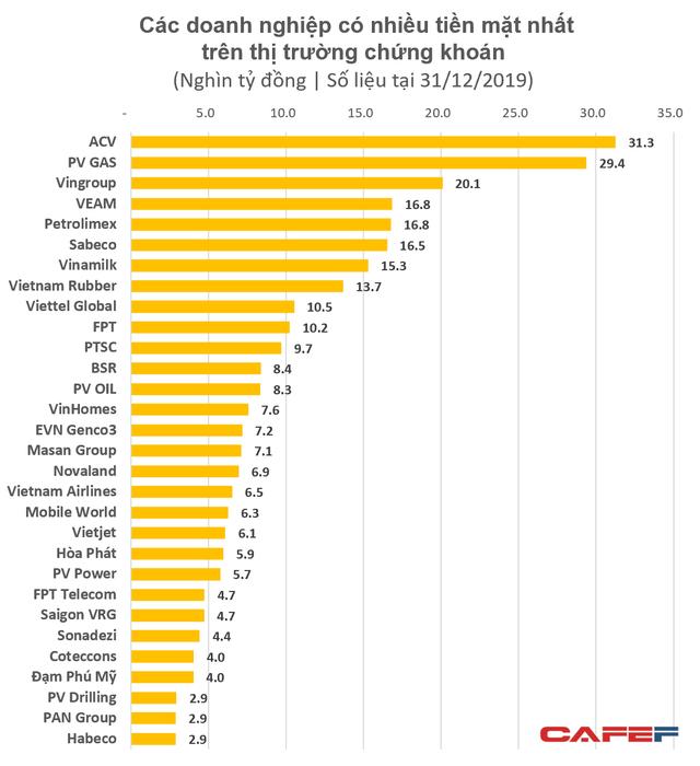 Thống kê 30 doanh nghiệp có nhiều tiền nhất sàn chứng khoán