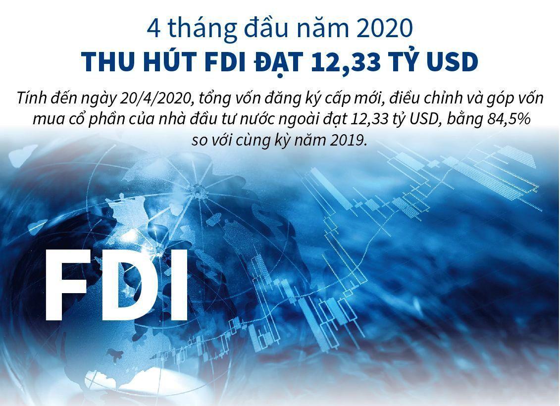 Nhà đầu tư nước ngoài rót vốn FDI đến 12,33 tỷ USD